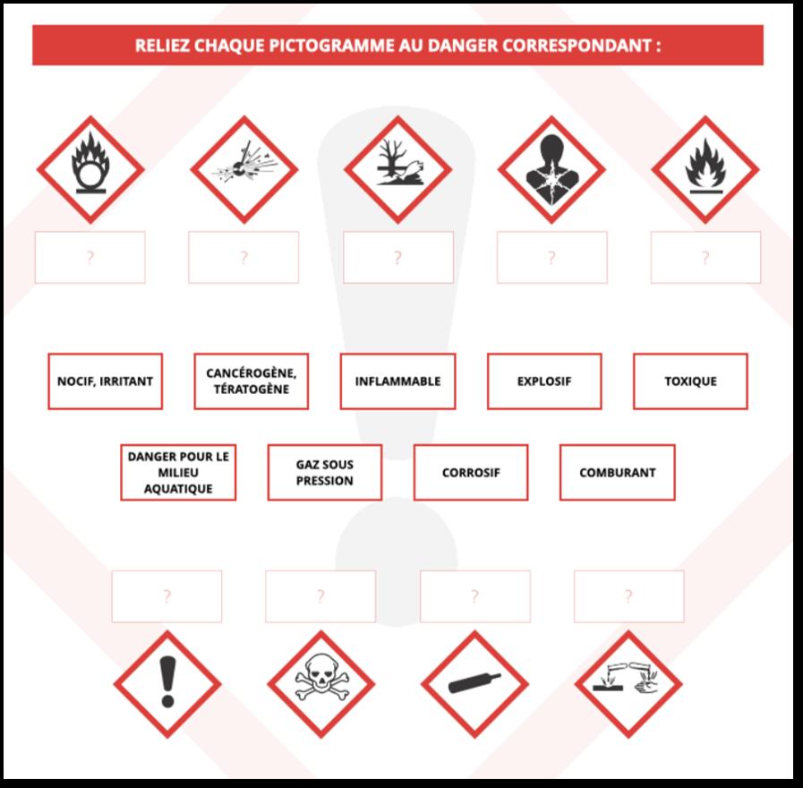 Zoom sur les pictogrammes dangers sur les produits d'entretien